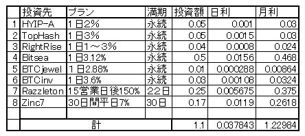 20161223投資先月利 現況.jpg