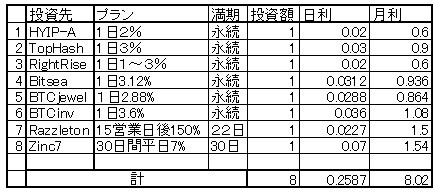 20161223投資先月利 理想.jpg