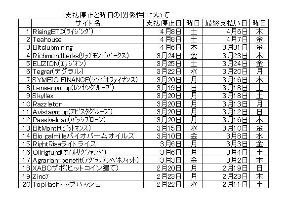 支払停止と曜日.jpg