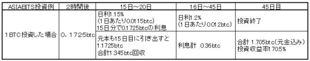 asiabits 投資プラン例.jpg